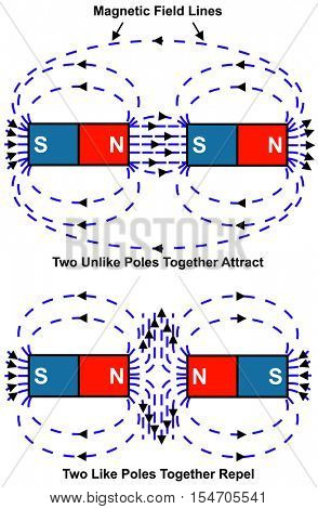 Attraction & Repulsion of Magnet - North & South Poles - Two Unlike Poles together Attract - Two Like Poles together repel - Magnetic Field - Simple & Easy to understand