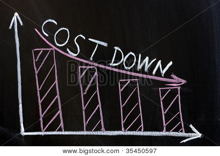 Cost Down Chart