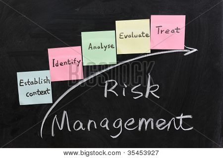 Concept Of Risk Management