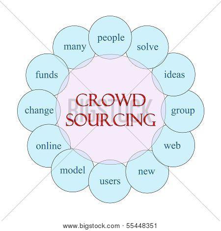 Crowdsourcing Circular Word Concept