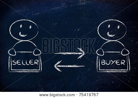 Communication And Feedback Between Seller And Buyer