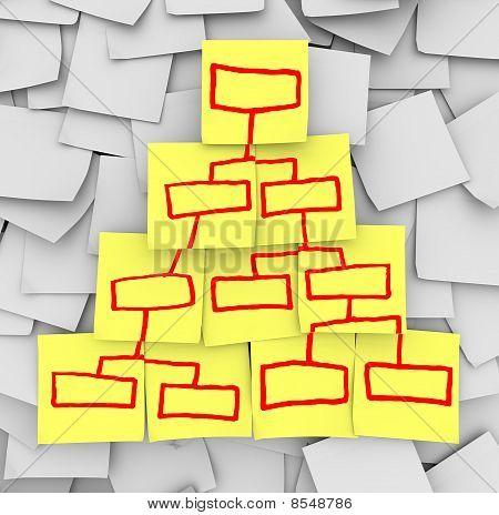 Pirámide de organigrama de notas adhesivas