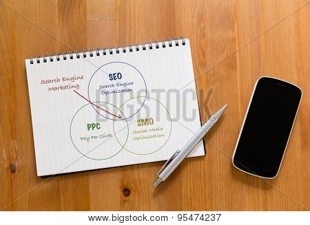 Mobile phone on desk with handbook drafting about search engine marketing concept