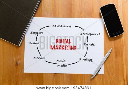 White paper on desk with cellphone showing digital marketing concept