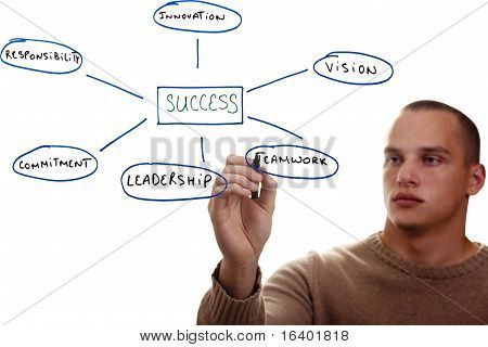 Components Of Success