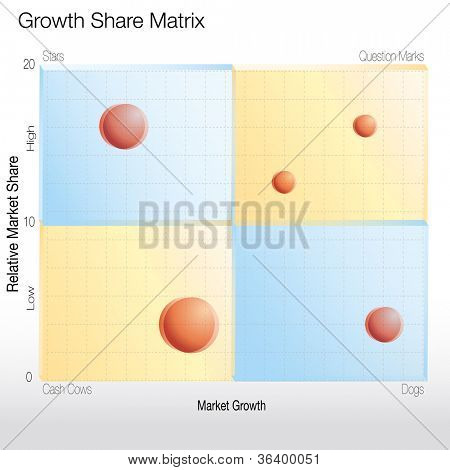 An image of a growth share matrix chart.