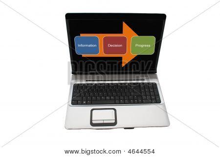 Laptop Expression Information Decision Progress