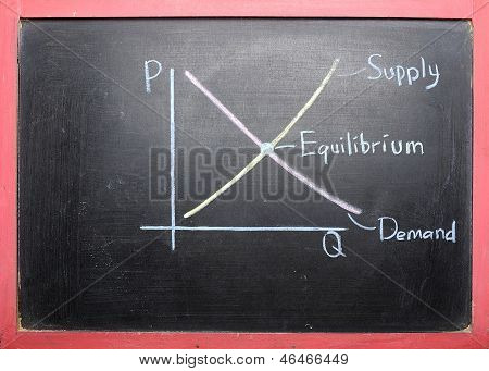 Supply Demand Curve Drawing