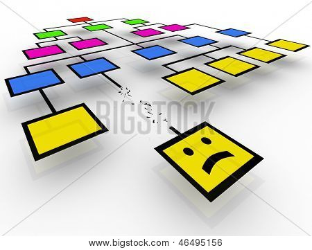 One worker in an org chart loses his job or is fired in the organization with his square breaking off and a frown face to illustrate sadness, anger or dpression at being unemployed