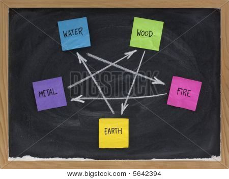 Feng Shui Destructive  Cycle
