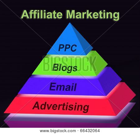 Affiliate Marketing Pyramid Sign Shows Emailing Blogging Adverti