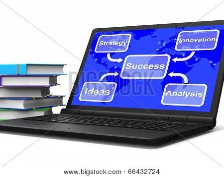 Success Map Laptop Shows Achievement Accomplishment And Triumph