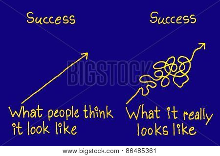 Success Think And Reality Concept