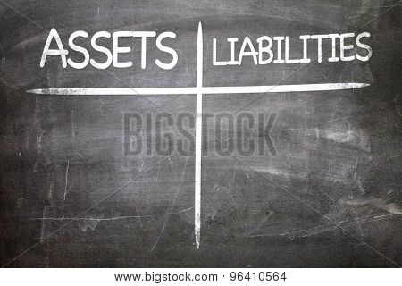 Assets Liabilities written on a chalkboard