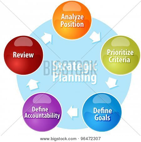 Business strategy concept infographic diagram illustration of Strategic Planning action cycle