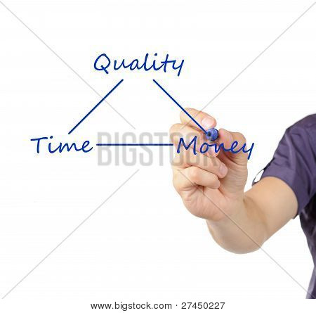Businessman Presenting A Business Concept