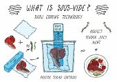 What Is Sous-vide. Slow Cooking Technology. Perfect Tender Juicy Meat Steak. Vacuumizer Food Sealer. poster