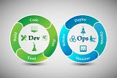 Concept Of Devops, Illustrates Software Delivery Automation Through Collaboration And Communication  poster