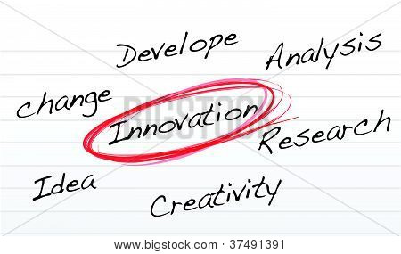 innovation selection diagram on a notepad paper illustration