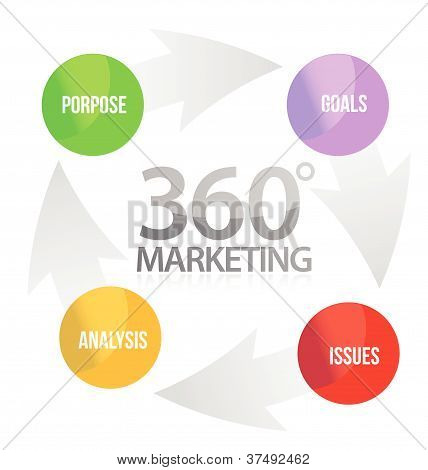 360 marketing cycle illustration design over white background