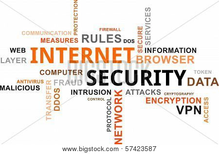 Word Cloud - Internet Security