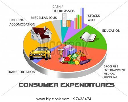 Distribution pie chart of typical consumer spending