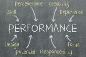 stock photo of performance evaluation  - Concept of performance written on a blackboard - JPG