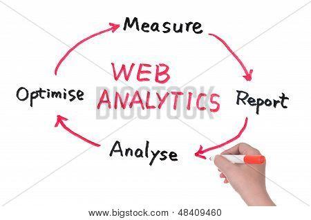 Diagrama de Web Analytics