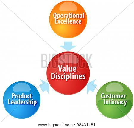 Business strategy concept infographic diagram illustration of  Value Disciplines