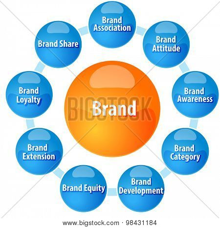 Business strategy concept infographic diagram illustration of Brand concepts