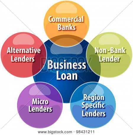 Business strategy concept infographic diagram illustration of Business Loan sources