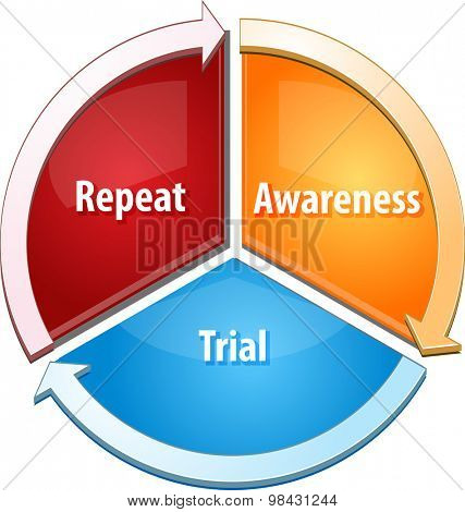 Business strategy concept infographic diagram illustration of  Repeat Awareness Trial