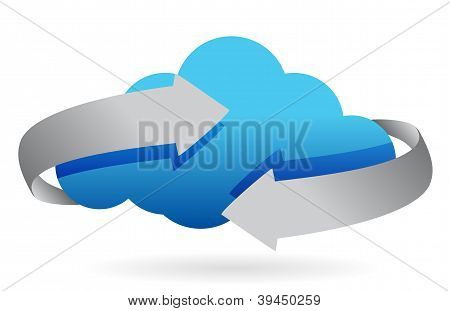Cloud Computing On The Move