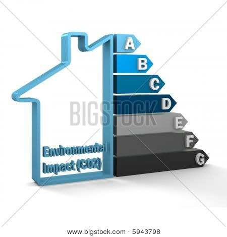 Building Environmental Impact (co2) Rating