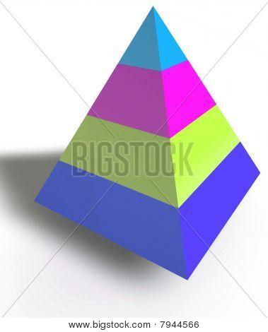 Pirámide de la jerarquía de capas