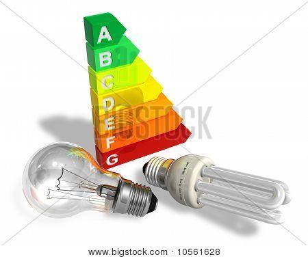 Concepto de eficiencia de energía