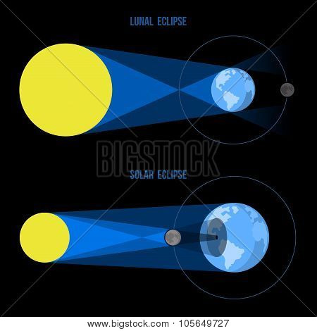 Lunar and Solar Eclipses in Flat Style. Vector.