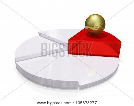 Gold Ball On Red White Growth Pie Chart