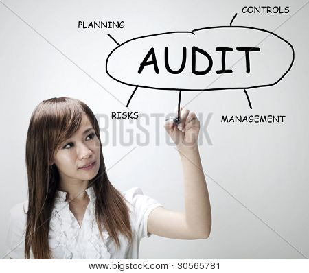 Asian businesswoman drawing plan of Audit