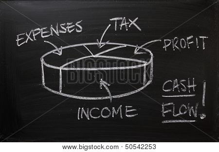 Cash Flow Pie Chart