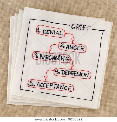 Grief Concept - Five Stages