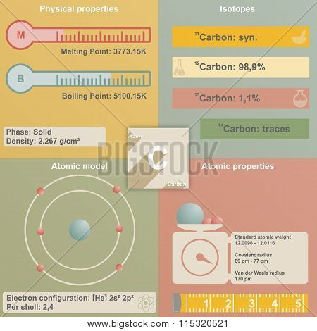 Infographic of Carbon