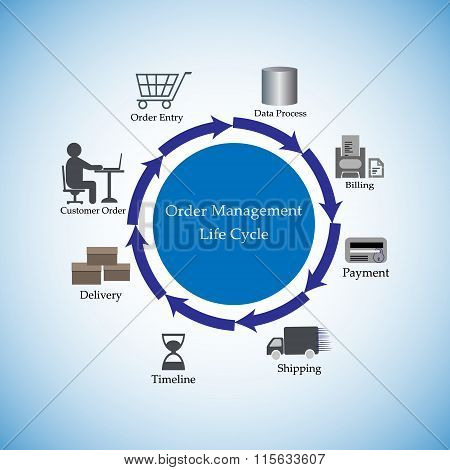 Vector Illustration Of Order Management Life Cycle, Concept Of End To End Order Management Process