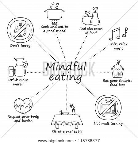 Mindful eating rules