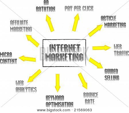 Palabras de concepto redes de marketing en Internet