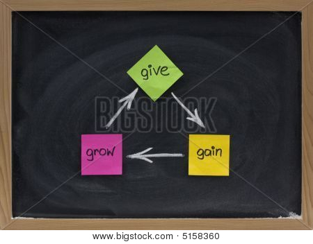 Give, Gain, Grow