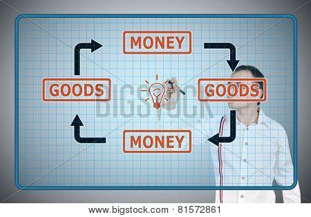 Goods And Money