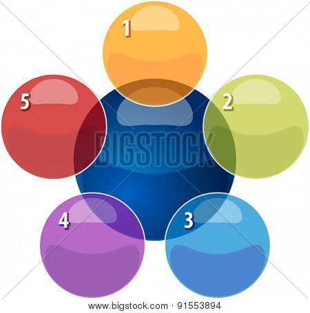 blank business strategy concept infographic diagram illustration of relationship overlapping diagram five