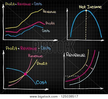 Revenue Income Costs Chart with sketched charts