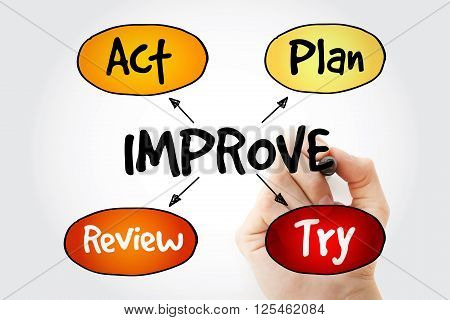 Hand Writing Continuous Improvement Process